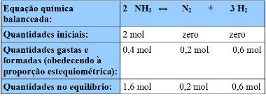 Tabela para organizar os dados de exemplo de cálculo do grau de equilíbrio
