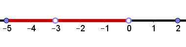 Exemplo de intervalo 3