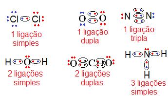 Exemplos de ligações covalentes (fórmulas eletrônicas)