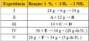 Tabela com dados em exercício sobre a lei das proporções constantes de Proust
