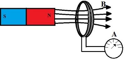 Na experiência de Faraday, as linhas de campo magnético do imã geram uma corrente induzida na espira