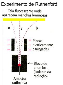 Experimento de Rutherford para determinar os tipos de radiações