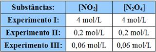 Concentrações de substâncias obtidas em experimentos diferentes