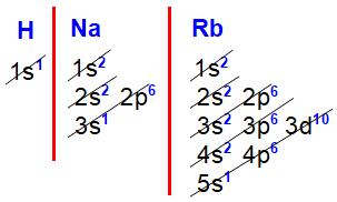 Distribuições eletrônicas do hidrogênio, sódio e rubídio
