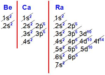 Distribuições eletrônicas do berílio, cálcio e rádio