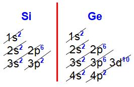 Distribuições eletrônicas do silício e germânio