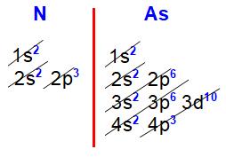 Distribuições eletrônicas do nitrogênio e arsênio