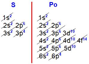 Distribuições eletrônicas do enxofre e polônio