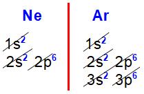 Distribuições eletrônicas do neônio e argônio