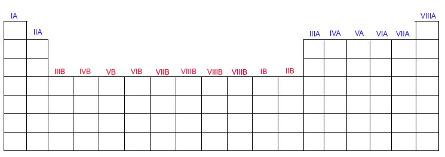 Os grupos (ou famílias) na tabela são divididas em A ou B