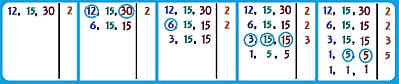 Processo para efetuar a fatoração de três números