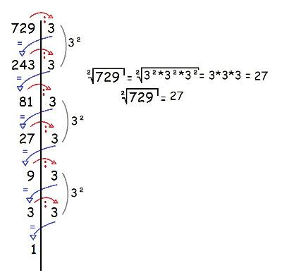 Passo a passo da fatoração de 729