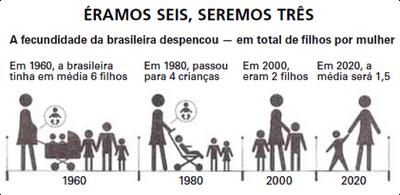 Linha cronológica da taxa de fecundidade brasileira