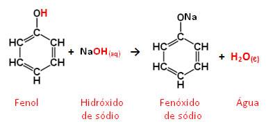 Reação entre fenol e hidróxido de sódio com formação de um sal e água