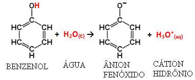 Ionização do fenol na água