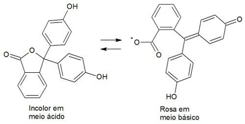 Comportamento do indicador fenolftaleína