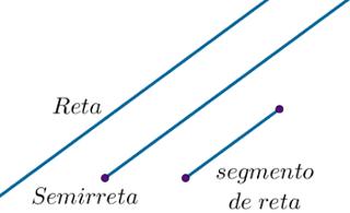 Exemplos de reta, semirreta e segmento de reta