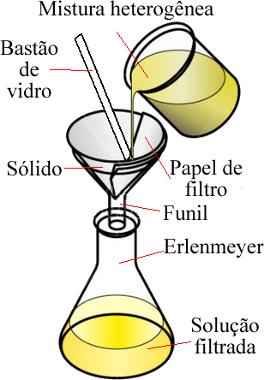 Esquema de filtração comum que é feita em laboratório