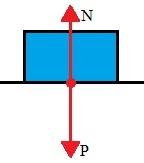 Força Normal é a força exercida pela superfície sobre o corpo. Ela é perpendicular à superfície e tem direção oposta ao Peso