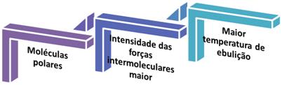 Relação entre polaridade, forças intermoleculares e temperatura de ebulição