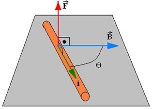 cee2613b101 Ao colocarmos um determinado fio percorrido por uma corrente elétrica  dentro de um campo magnético