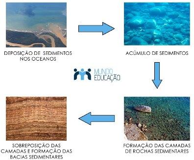 Síntese da formação das bacias sedimentares