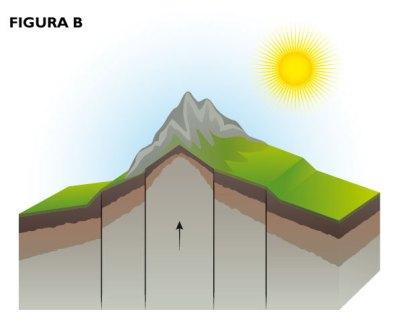 Visualização mais aproximada da imagem acima sobre as cadeias montanhosas