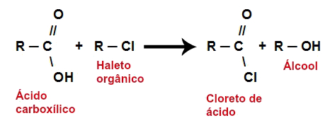 Equação da formação de um cloreto de ácido