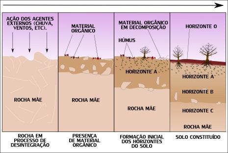 Esquema explicativo da sequência de formação dos solos