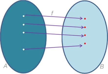 Gráfico de uma função sobrejetora.