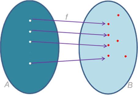 Gráfico de uma função não sobrejetora.