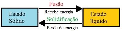 Diagrama demonstrando a fusão e a solidificação