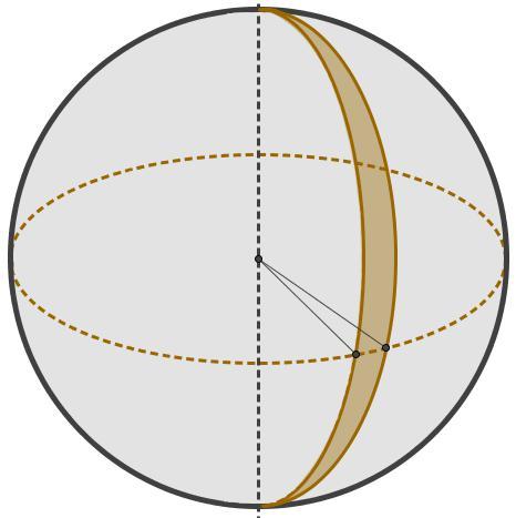 O fuso esférico é obtido a partir de uma parte da rotação de uma semicircunferência