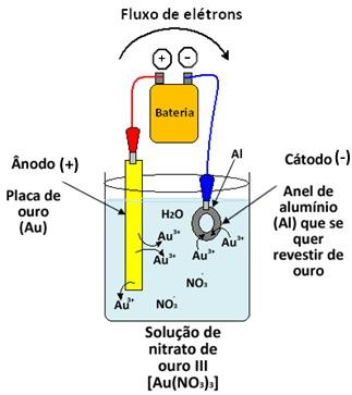 Galvanoplastia ou eletrodeposição de ouro sobre um anel de alumínio