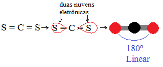 Geometria linear do CS2