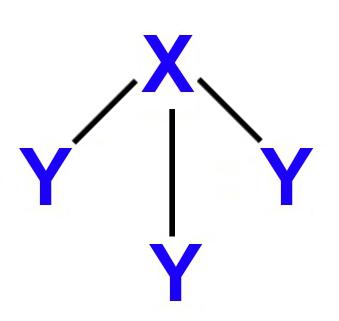 Representação geral de uma geometria piramidal