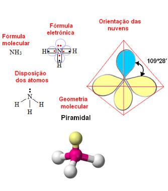 Geometria piramidal ou pirâmide trigonal para molécula com quatro átomos e um par de elétrons desemparelhado