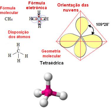 Geometria tetraédrica para molécula de metano