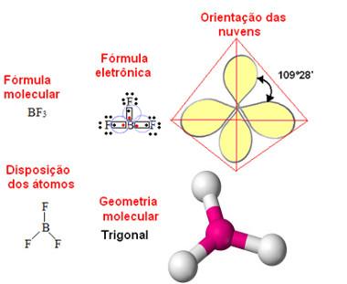 Geometria trigonal plana ou triangular para molécula com quatro átomos