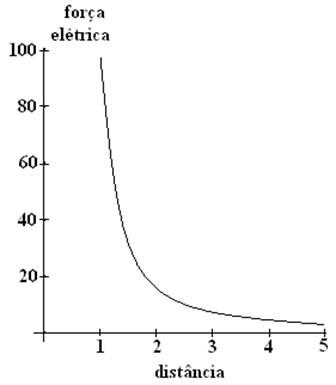 A intensidade da força elétrica diminui com o quadrado da distância