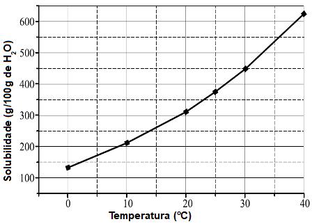 Gráfico do coeficiente de solubilidade do KNO3