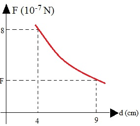 Gráfico demonstrando a força gravitacional entre dois corpos em função da distância