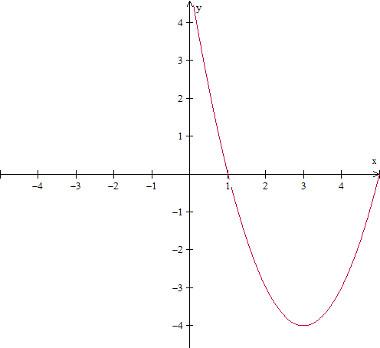 grafico-da-fun%C3%A7%C3%A3o-polinomial-do-segundo%20grau-f(x)%3D%20x%5E2%20-6x%2B5%3D0.jpg