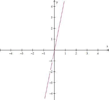 grafico-da-funcao-crescente-f(x)%3D5x.jpg