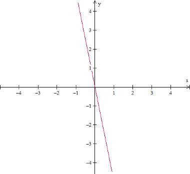 grafico-da-funcao-decrescente-f(x)%3D-5x.jpg