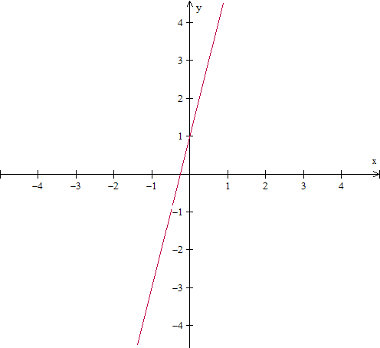 grafico-da-funcao-do-primeiro-grau-f(x)%3D4x%2B1.jpg