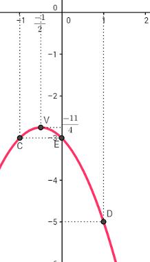Pontos C, D, E e V marcados no plano cartesiano e o gráfico da função y