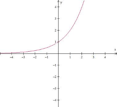 grafico-da-funcao-expoencial-f(x)%3D2%5Ex.jpg