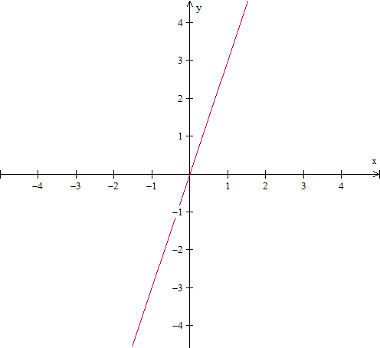 grafico-da-funcao-impar-f(x)%3D3x.jpg
