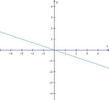 grafico-da-funcao-linear-f(x)%3D-x3.jpg
